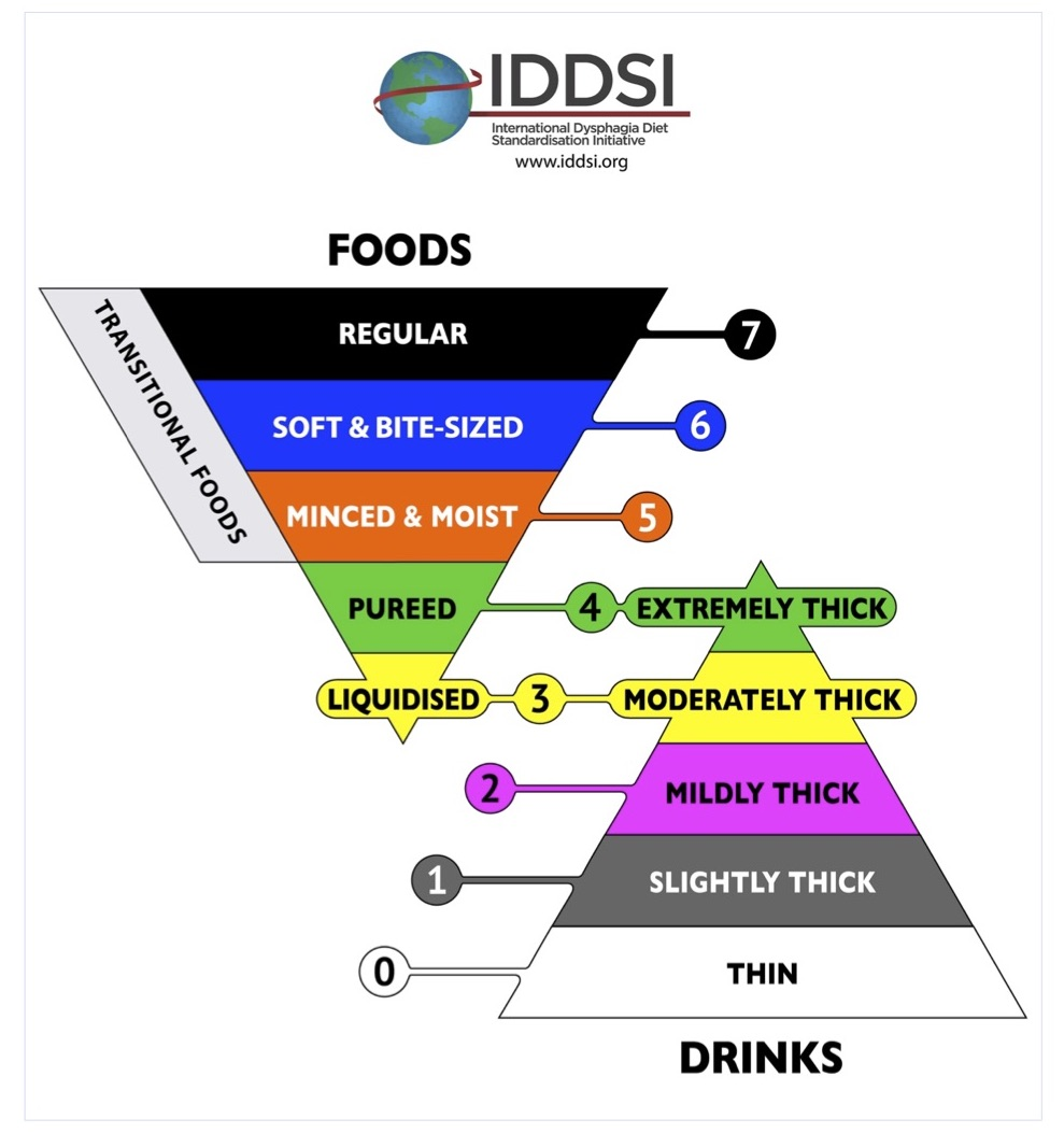 IDDSI Framework
