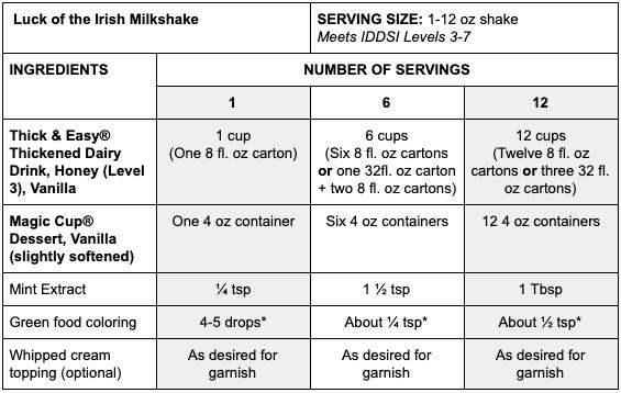Luck of the Irish Milkshake recipe