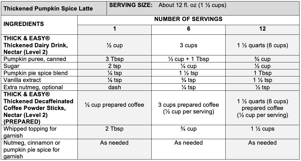 Thickened pumpkin spice latte recipe