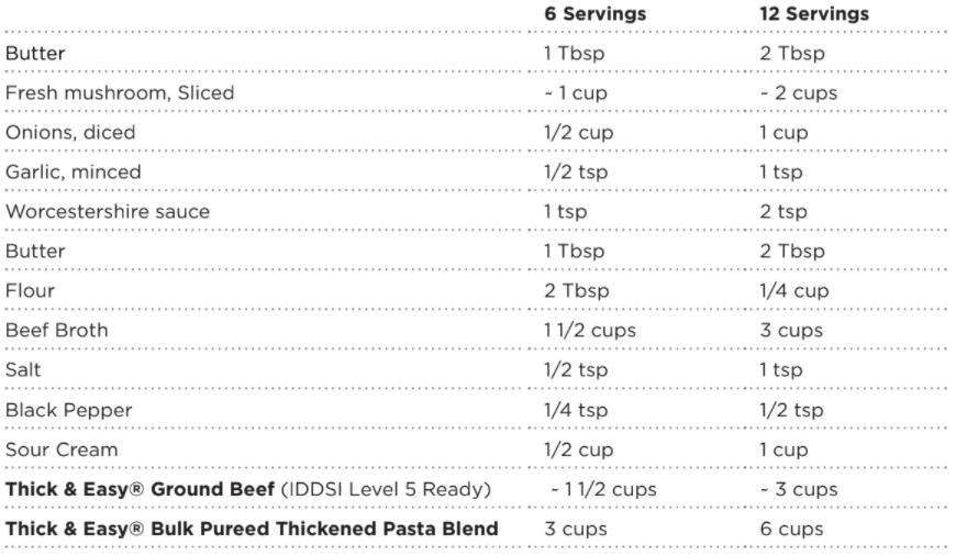 Thickened beef stroganoff recipe