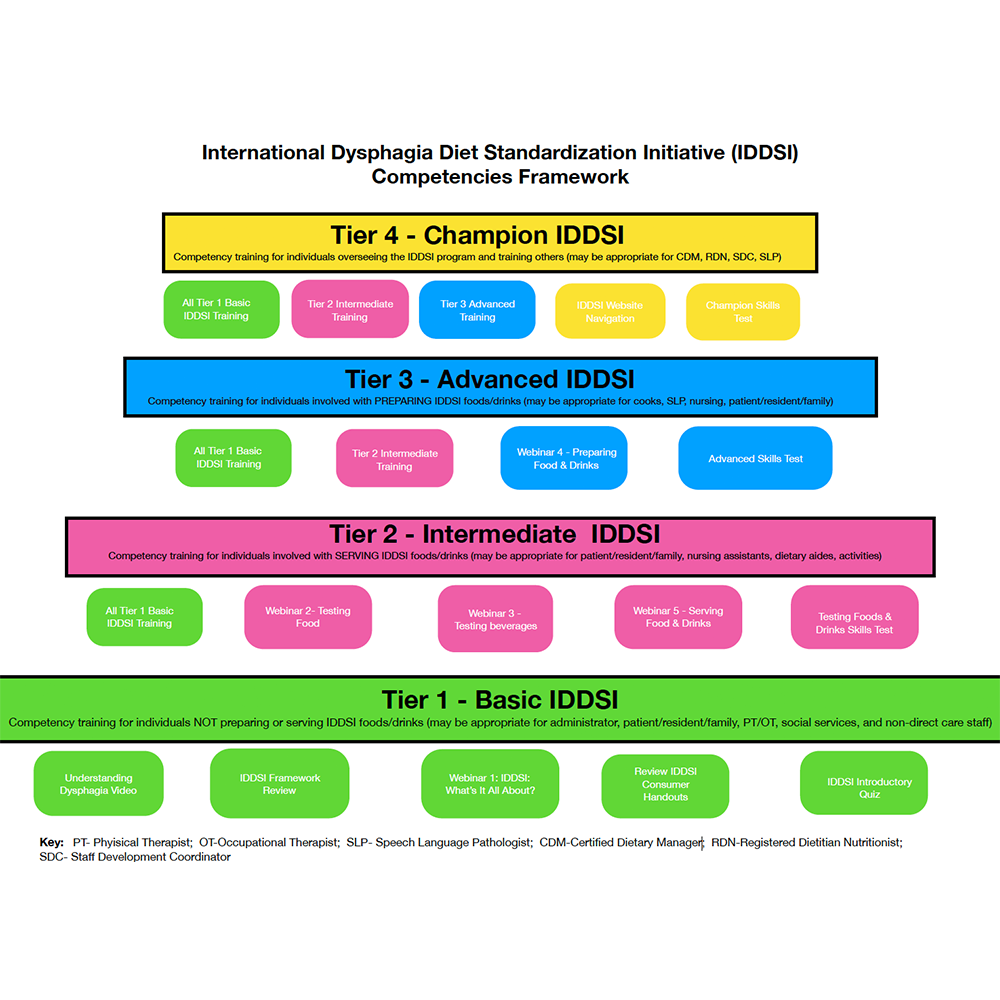 IDDSI Competencies Framework